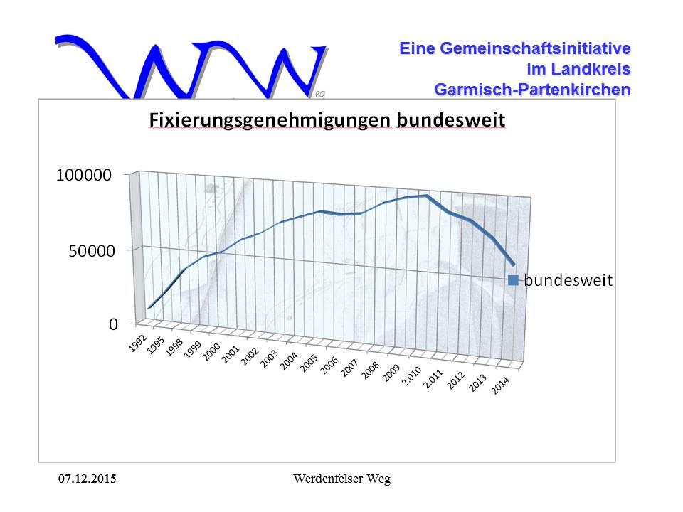 Bundesstatistik 2015
